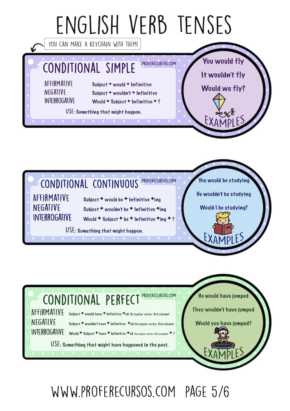 Conjugaciones Verbales Ingles