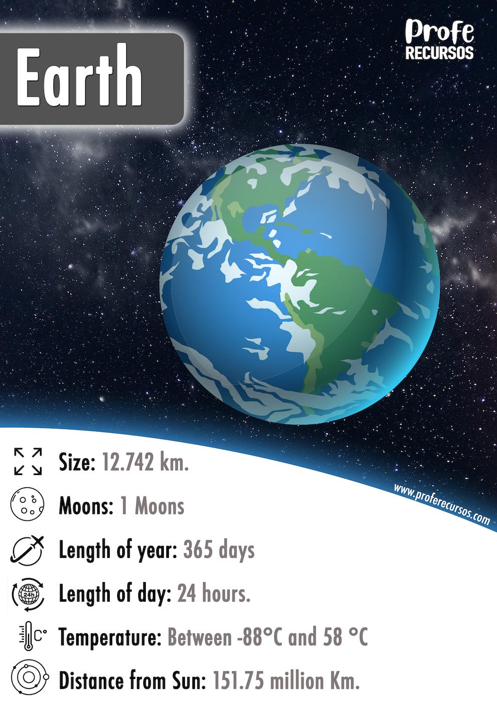 Earth Planet Info Flashcard