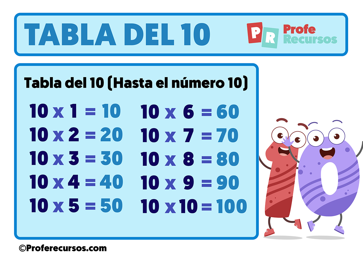 Tabla de multiplicar del 10 para niños