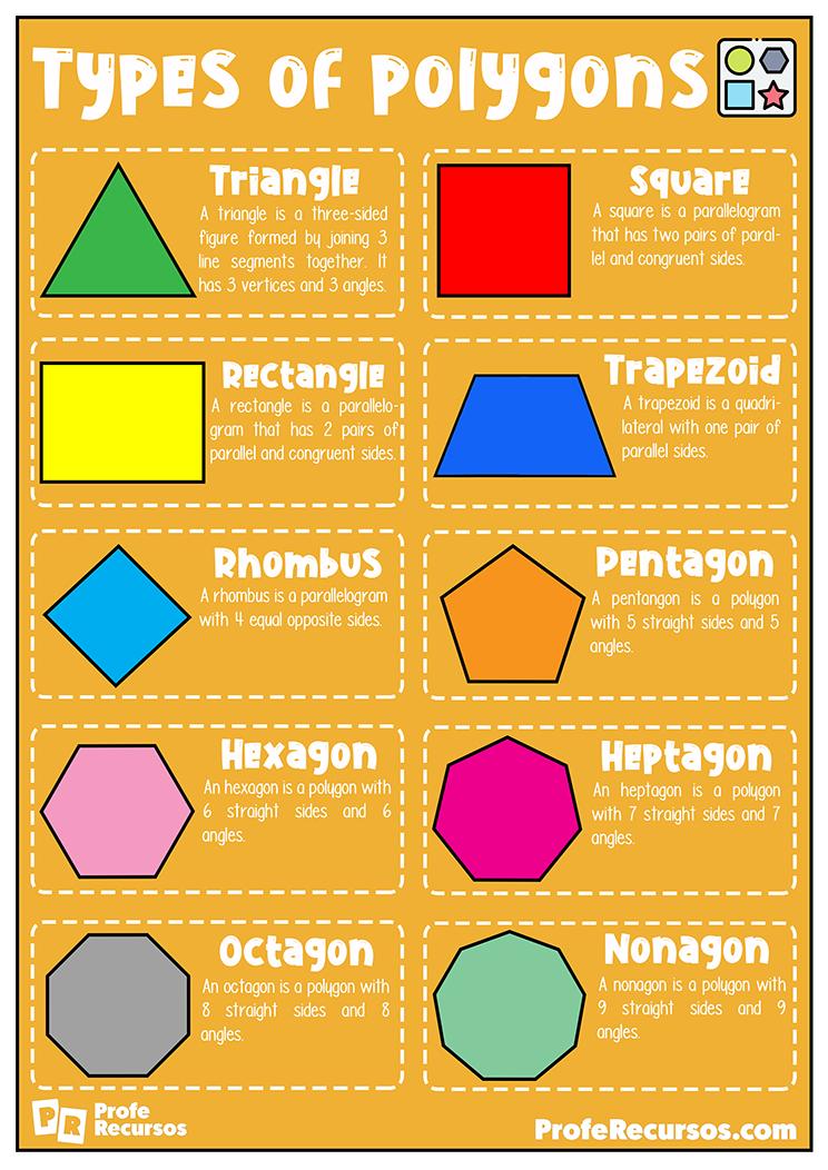 Types of poligons